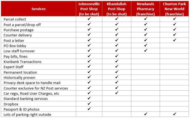 Table with tick boxes showing what's on offer at local postal outlets in Johnsonville, newlands, Khandallah and churton Park